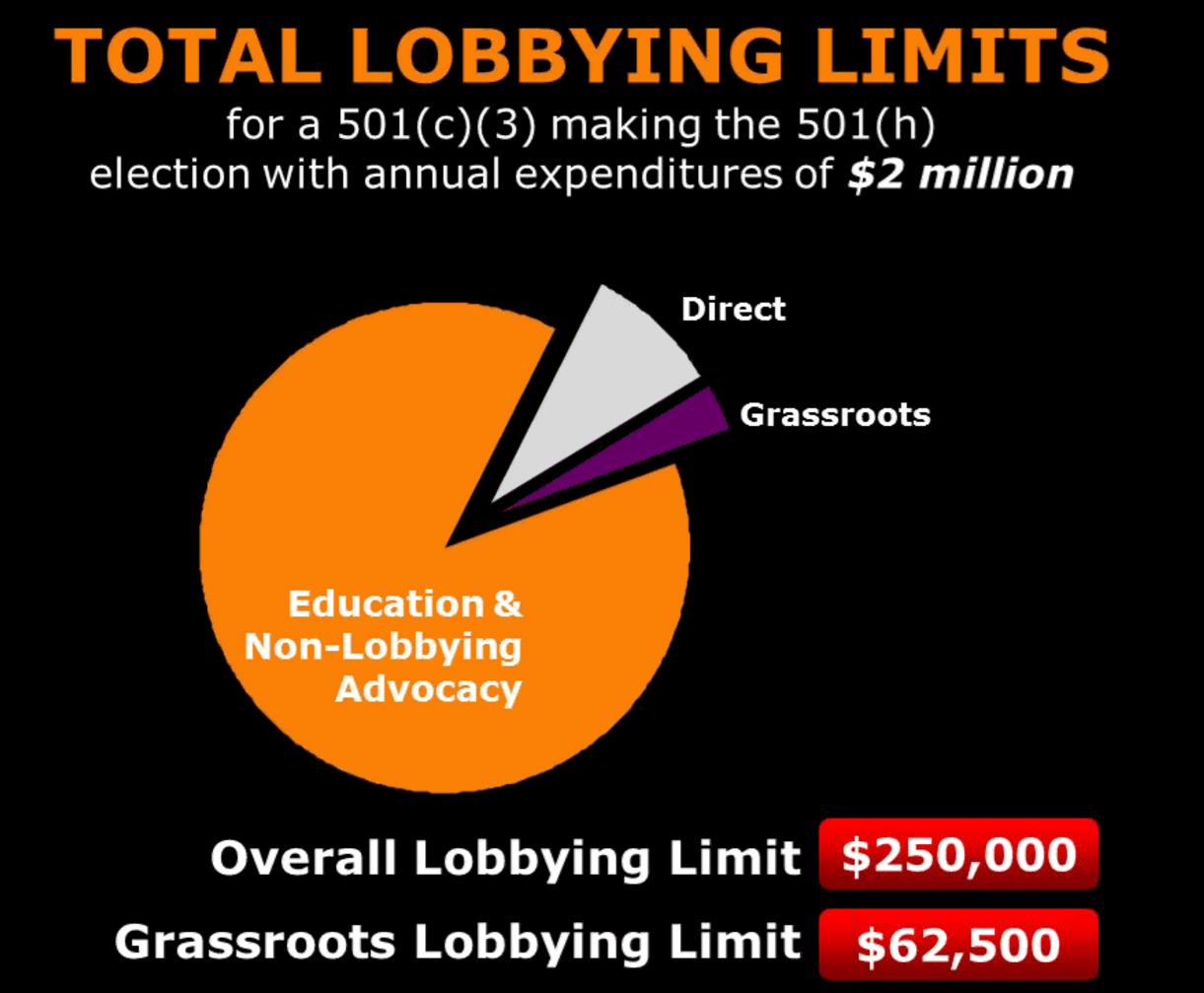 7 - exact lobbying limits example
